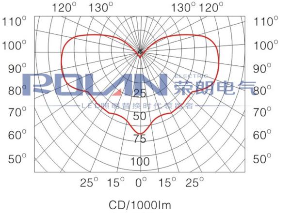 GF9150配光曲线