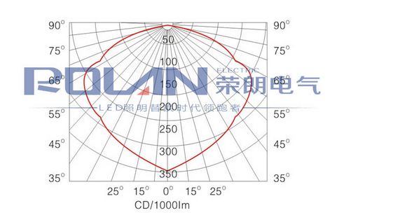 GT002防水防尘防震泛光灯配光曲线