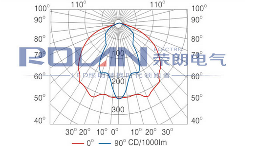 GT301配光曲线