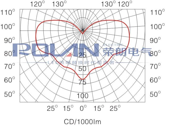 GC101配光曲线
