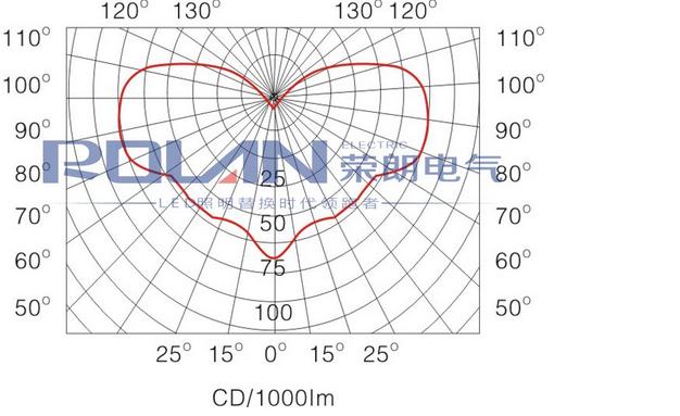 TG720防眩平台泛光灯配光曲线图