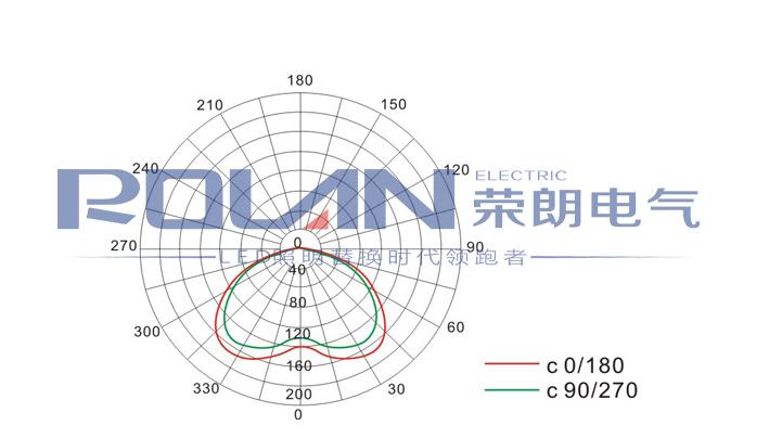 LED防爆泛光灯100W配光曲线