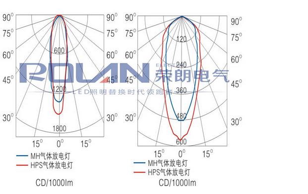 GT101防水防尘防震投光灯配光曲线