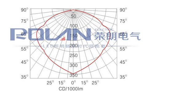 GT302防水防尘防震防眩灯配光曲线